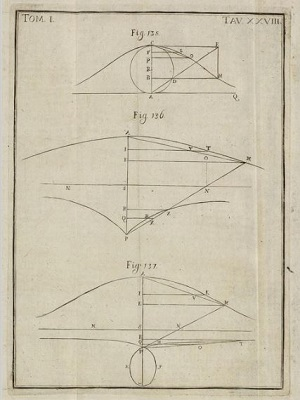 Instituzioni page showing Agnesi Curve