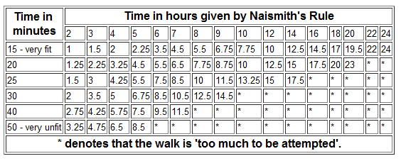 Diagram to show walking times.
