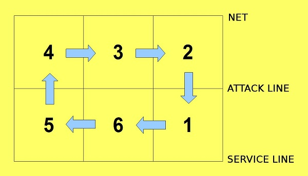 Diagram of volleyball positions.