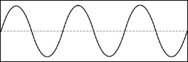A nice smooth sinusoid or sine wave.