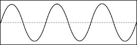 A nice smooth sinusoid or sine wave.