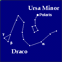 Ursa Minor, and Draco 'the dragon'.