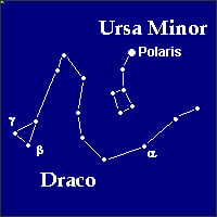 Draco the dragon, and Ursa Minor.