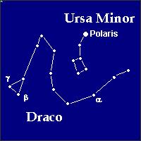 Ursa Minor, and Draco 'the dragon'.