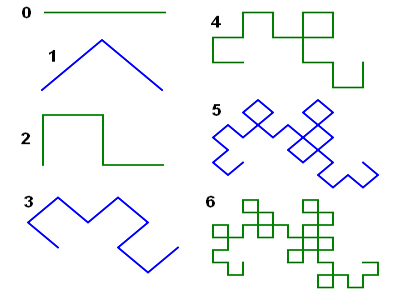 The first six iterations of the Dragon Curve