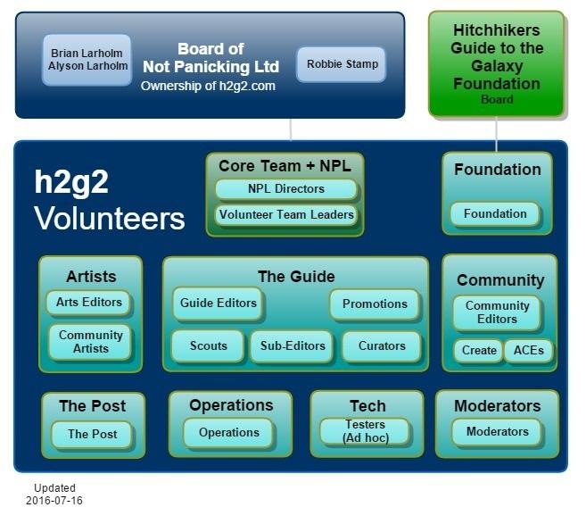 h2g2 Organisation