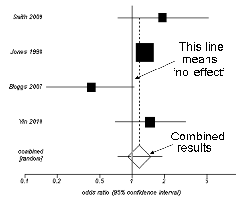 Scientific systematic review forest plot