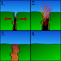 A series of four pictures showing volcanic activity in between tectonic plates.